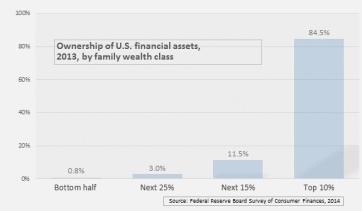 financial-wealth-scf-20131